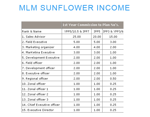 mlm sunflower income, MLM Software, NBFC Software, RDFD Software, Microfinance Software, Chit fund Software